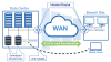 Get WAN Optimization Solution and Software Anytime Anywhere