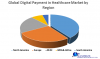 Global Digital Payment in Healthcare Market